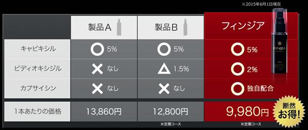 キャピキシル5%育毛剤比較